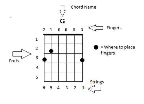 How to Read Chord Diagrams  Traveling Guitar Lessons