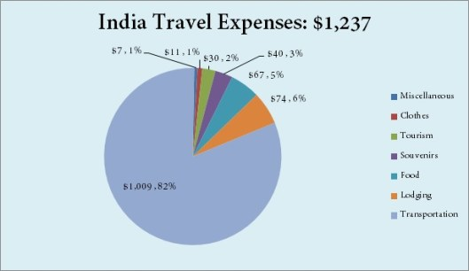 india-expenses-chart