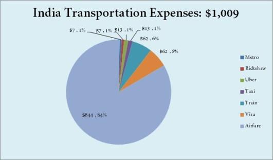 india-transportation-chart