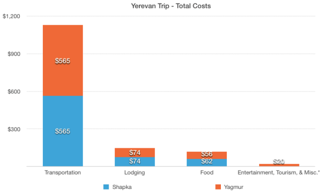 Total Yerevan Costs