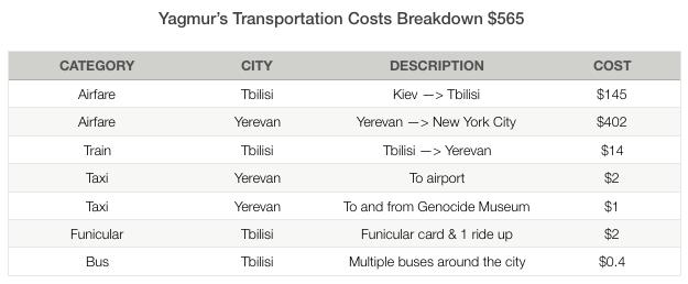 Yagmur Yerevan Transportation Costs
