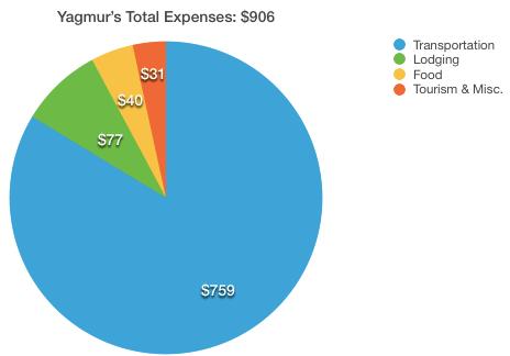 Yagmur Rabat Total Costs