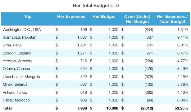 Rabat Total Budget
