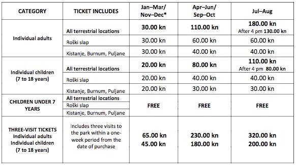 prices for Krka National Park fees