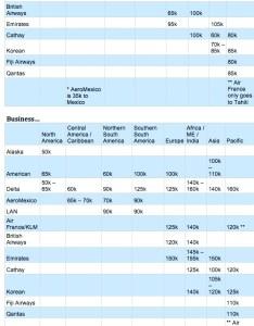 Alaska partner award chart also complete list of airline charts rh travelisfree