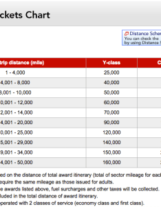 Jal award chart also using miles with stopovers rh travelisfree
