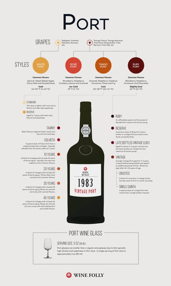 port-wine-infographic-wine-folly
