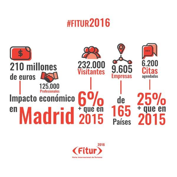 Infografía Datos Fitur 2016 Fuente: @Fitur_madrid