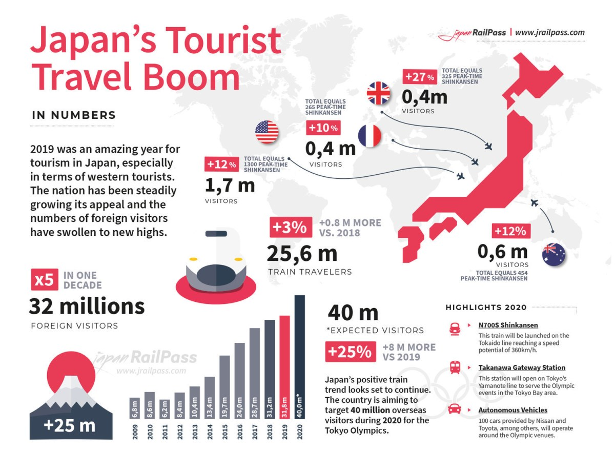 Japan Tourist Boom 2019