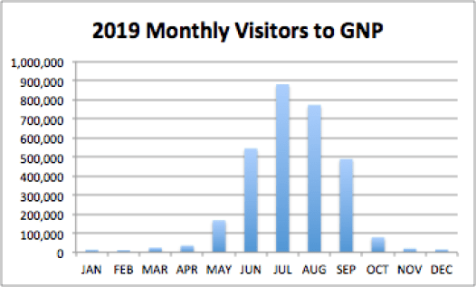 Monthly Visitors to Glacier National Park in Montana
