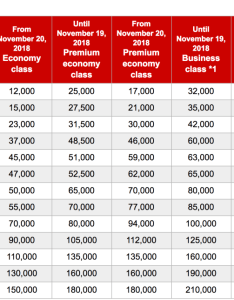 Jal partner award chart devaluation also emirates first class increases rh travelsort