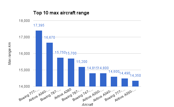 Top 10 max aircraft range