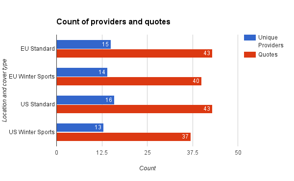 Count of providers and quotes