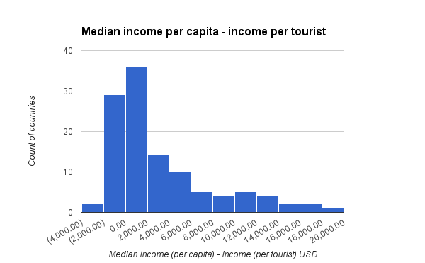 median income per capita income per tourist