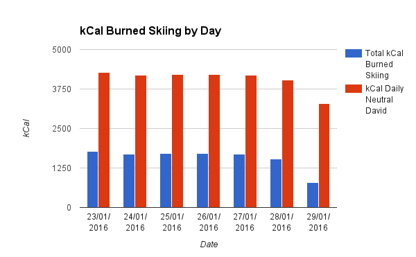 kCal Burned Skiing by Day