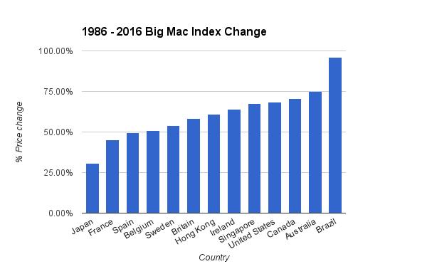 1986 - 2016 Big Mac Index Change