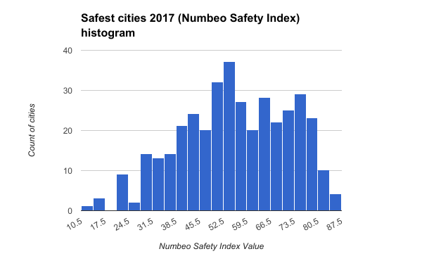 Safest cities 2017 (Numbeo Safety Index) histogram