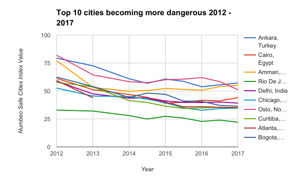 Top 10 cities becoming more dangerous 2012 - 2017