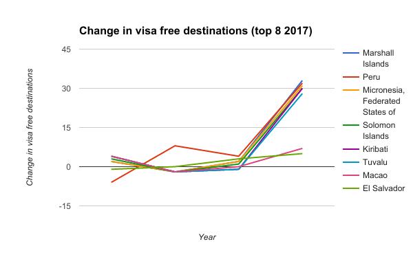 Change in visa free destinations (top 8 2017)