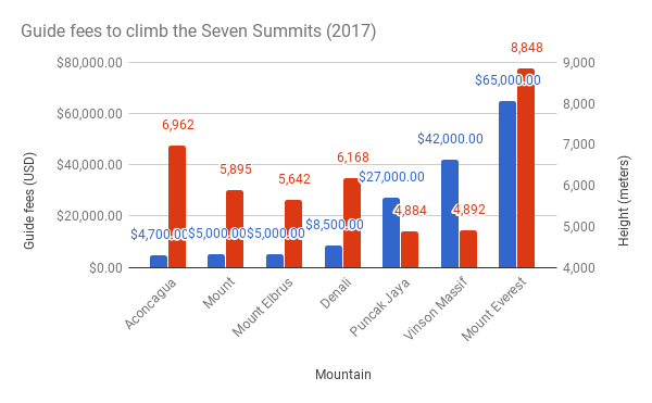 Guide-fees-to-climb-the-Seven-Summits-20171
