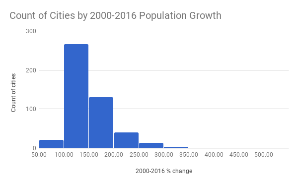 Count of Cities by 2000-2016 Population Growth