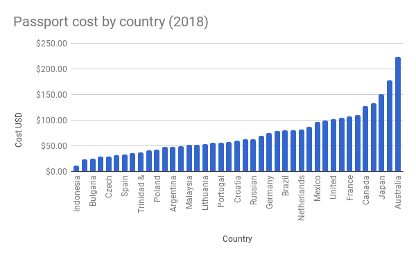 Passport-cost-by-country-20181