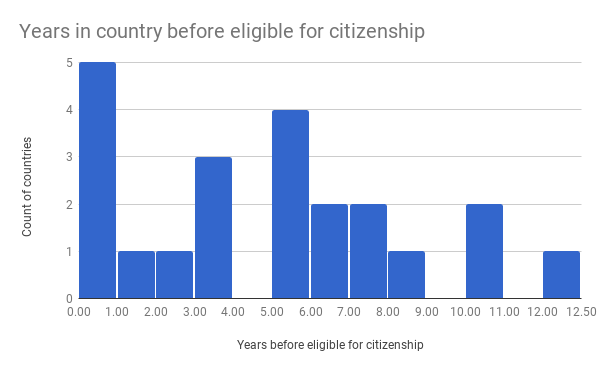 Years-in-country-before-eligible-for-citizenship1