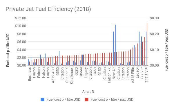 Private Jet Fuel Efficiency (2018)