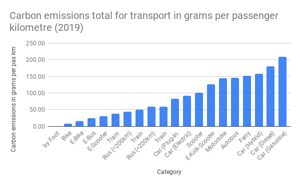 Carbon emissions total for transport in grams per passenger kilometre (2019)