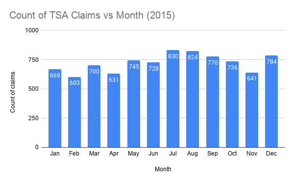 Count of TSA Claims vs Month (2015)