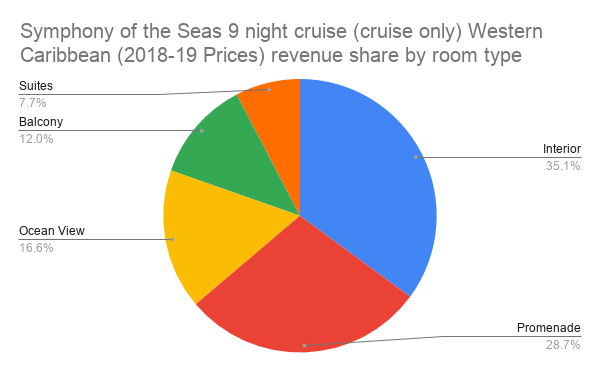 Symphony of the Seas 9 night cruise (cruise only) Western Caribbean (2018-19 Prices) revenue share by room type