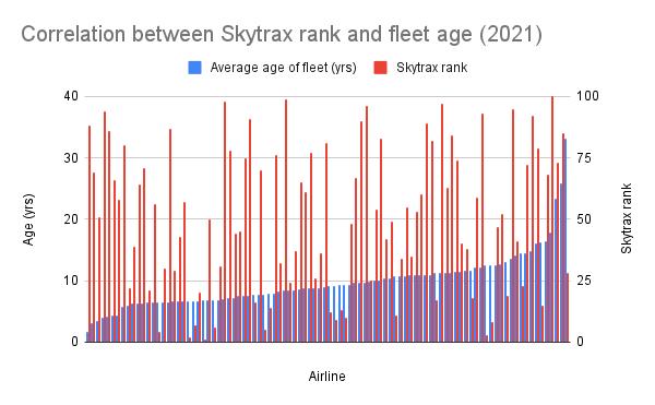 Correlation between Skytrax rank and fleet age