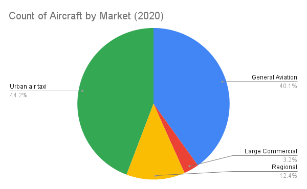 Count of Aircraft by Market