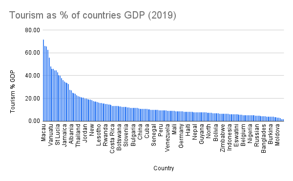 Tourism as % of countries GDP (2019)