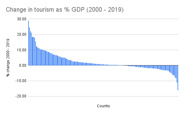 Change in tourism as % GDP (2000 - 2019)
