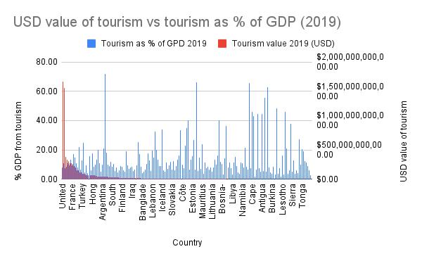 USD value of tourism vs tourism as % of GDP (2019)