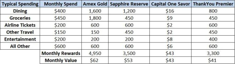 Is the New Amex Gold Card Really That Great? A Detailed