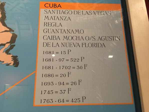 Cuba in Canarias chart