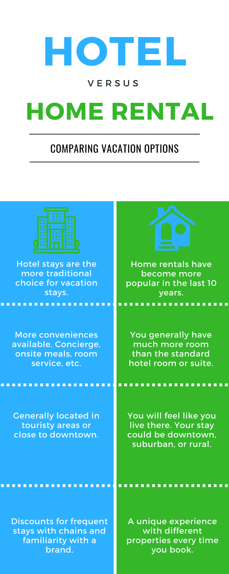 Hotels vs. Home rental or Airbnb vs. Hotel