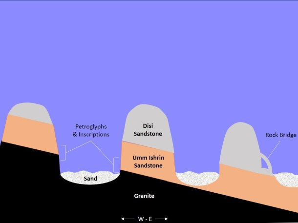 A profile sketch of the Wadi Rum stratigraphy