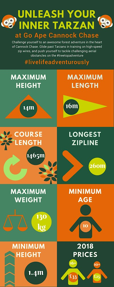 Go Ape Treetop Adventure infographic