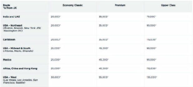 Virgin Atlantic Standard Reward Chart