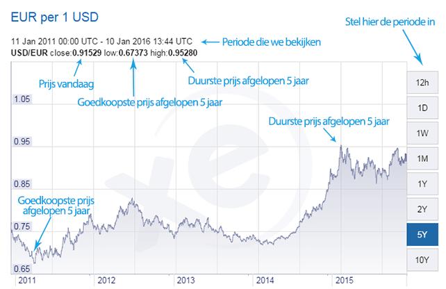 Tabellen GBP LIBOR rente tarieven - looptijd 6 maanden