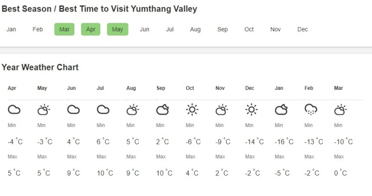 yumthang weather