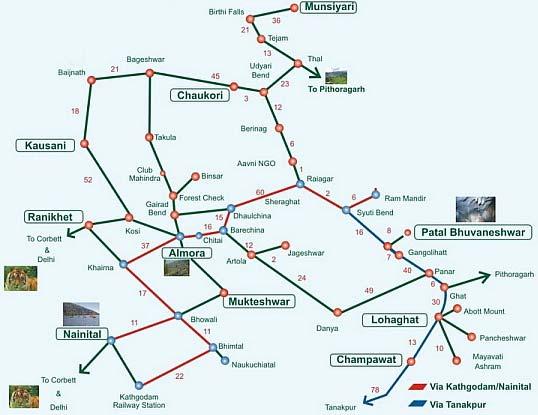 Distance chart from Nainital