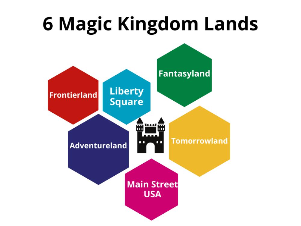 Magic Kingdom lands graph