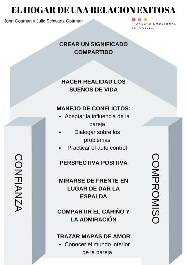 terapia de pareja el metodo gottman de terapia de parejas Psicoterapia Terapia