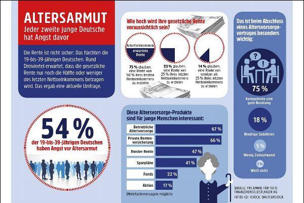 Altersarmut: Die deutsche Durchschnittsrente beträgt nur 800 Euro