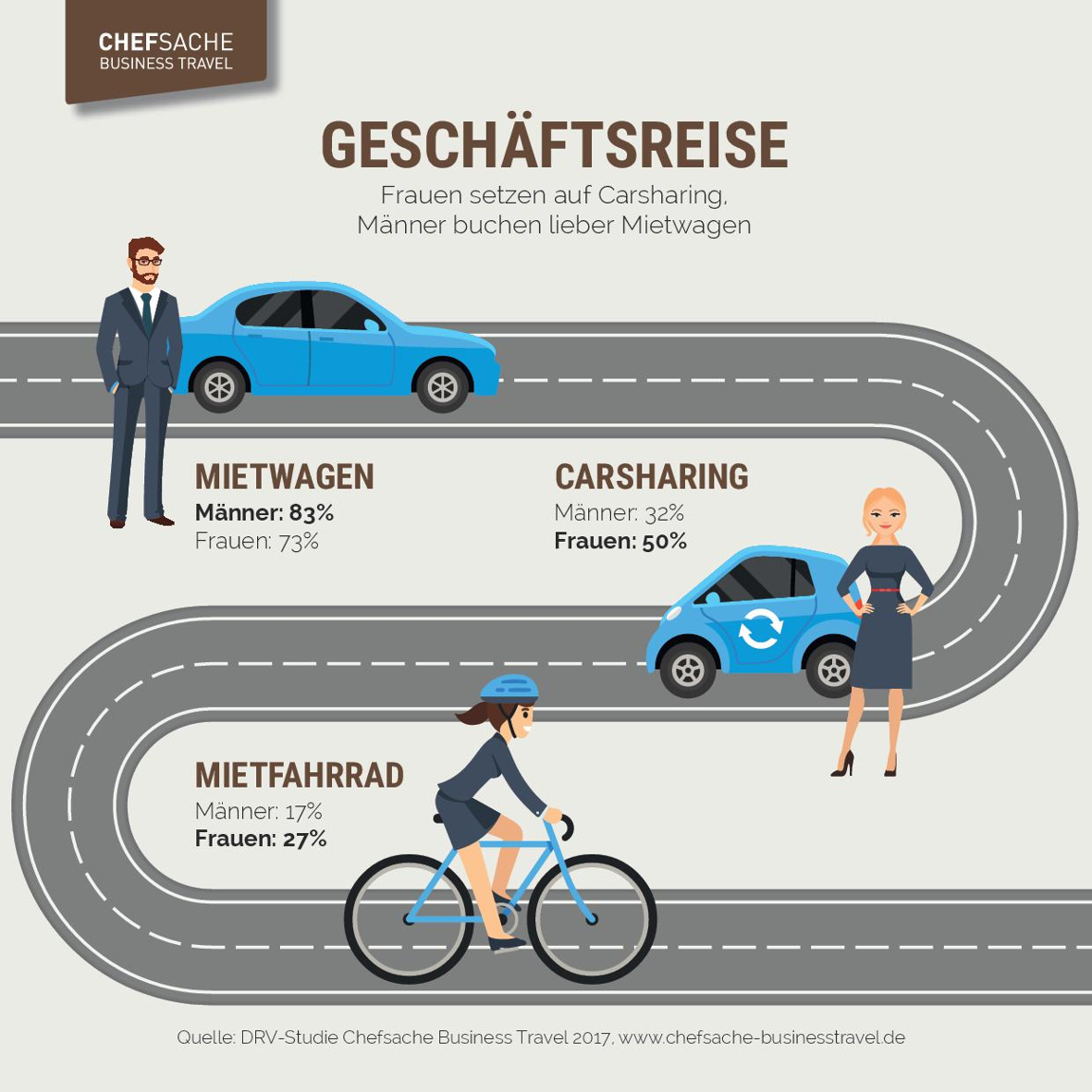 Geschäftsreisen: Wenn der nachhaltige Chef-Typ flott mit dem Rad vorfährt