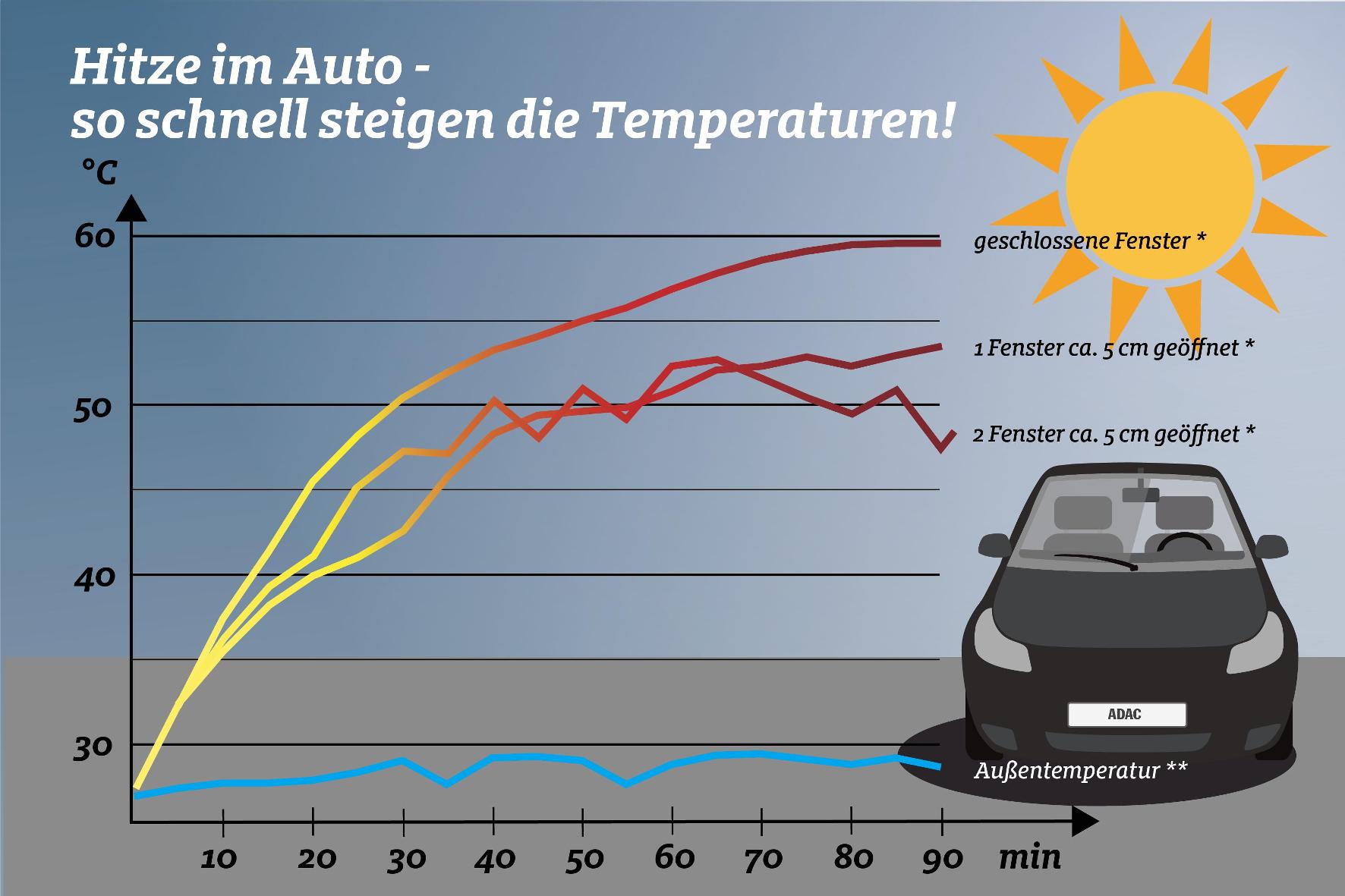 Hitze-Tipps für Autofahrer